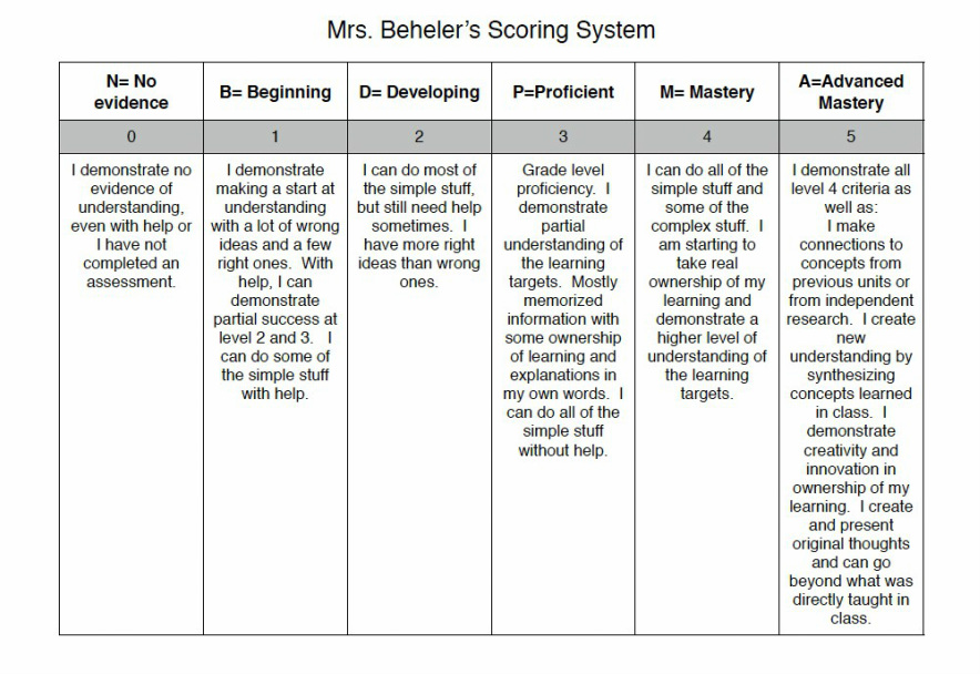 Standards Based Grading Learning Science